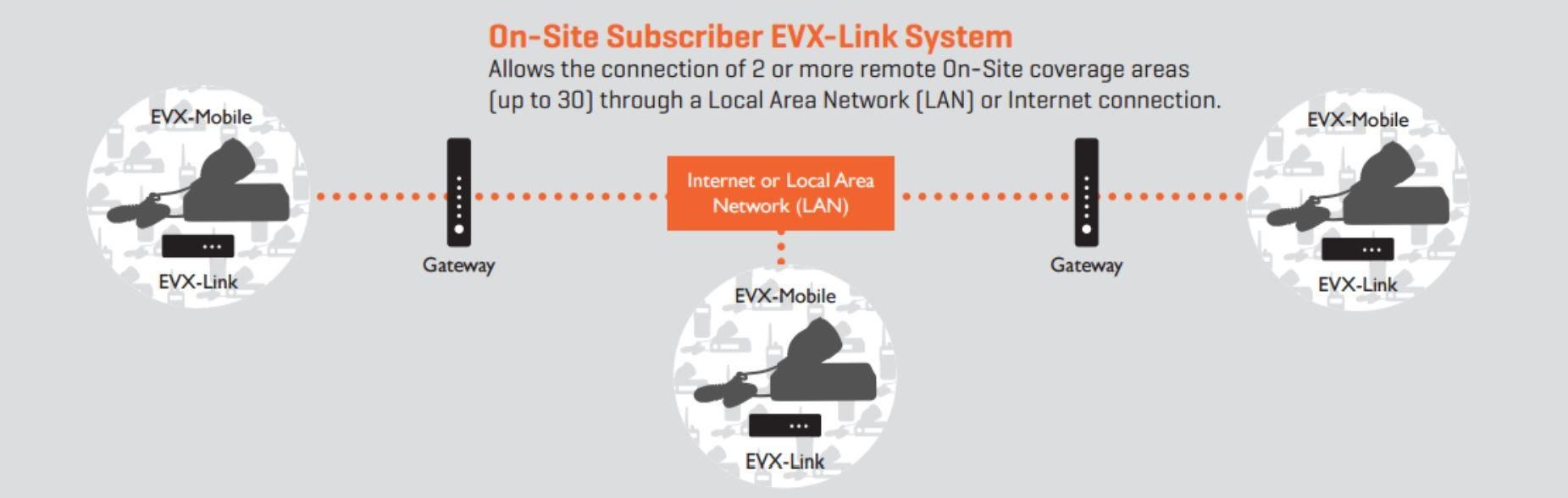 EVX-Link