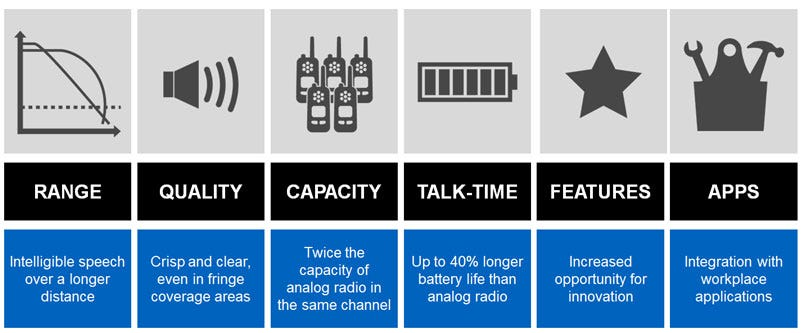 Digital Radio Advantages