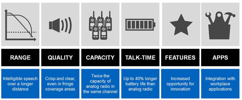 Digital Radio Benefits