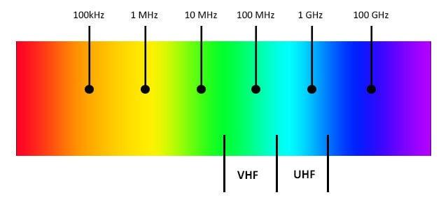radio frequency for uhf vs vhf radios